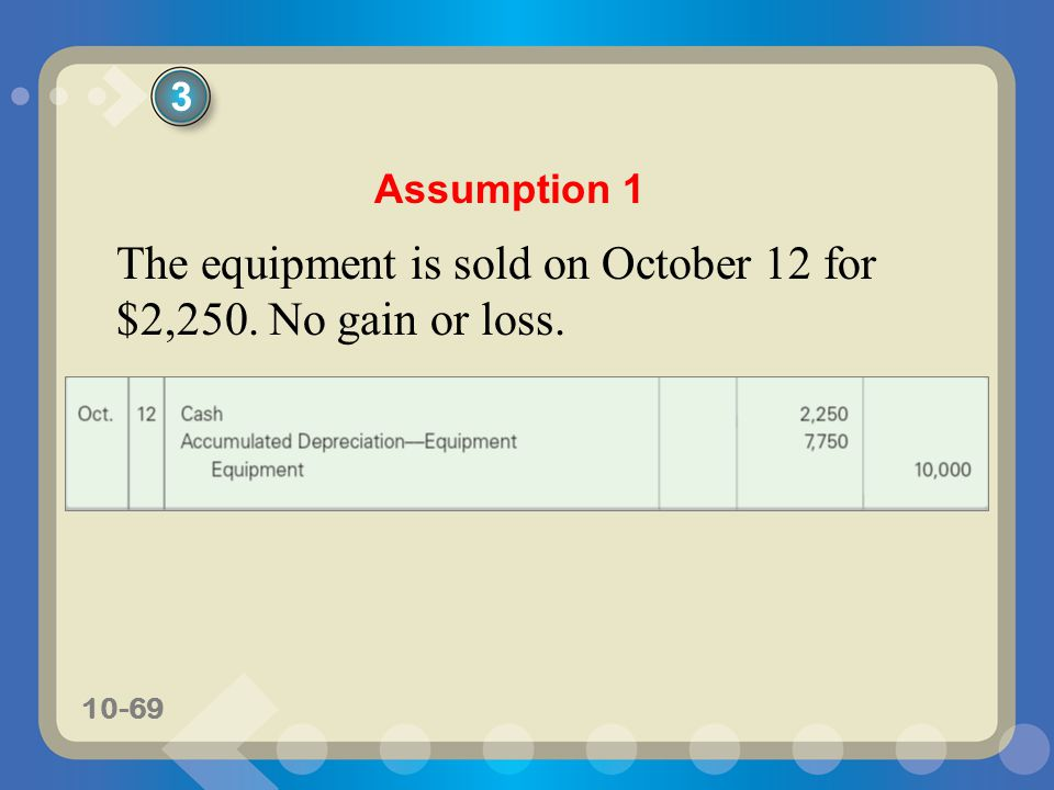 10-69 The equipment is sold on October 12 for $2,250. No gain or loss. Assumption 1 3