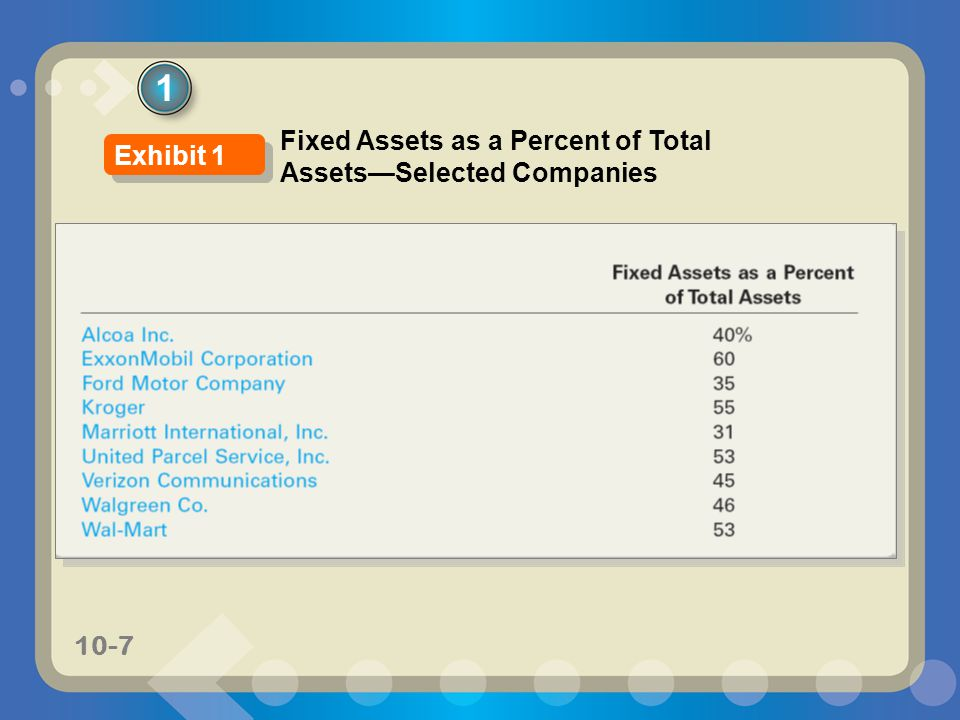 10-28 The expected useful life of a fixed asset is estimated at the time the asset is placed into service.