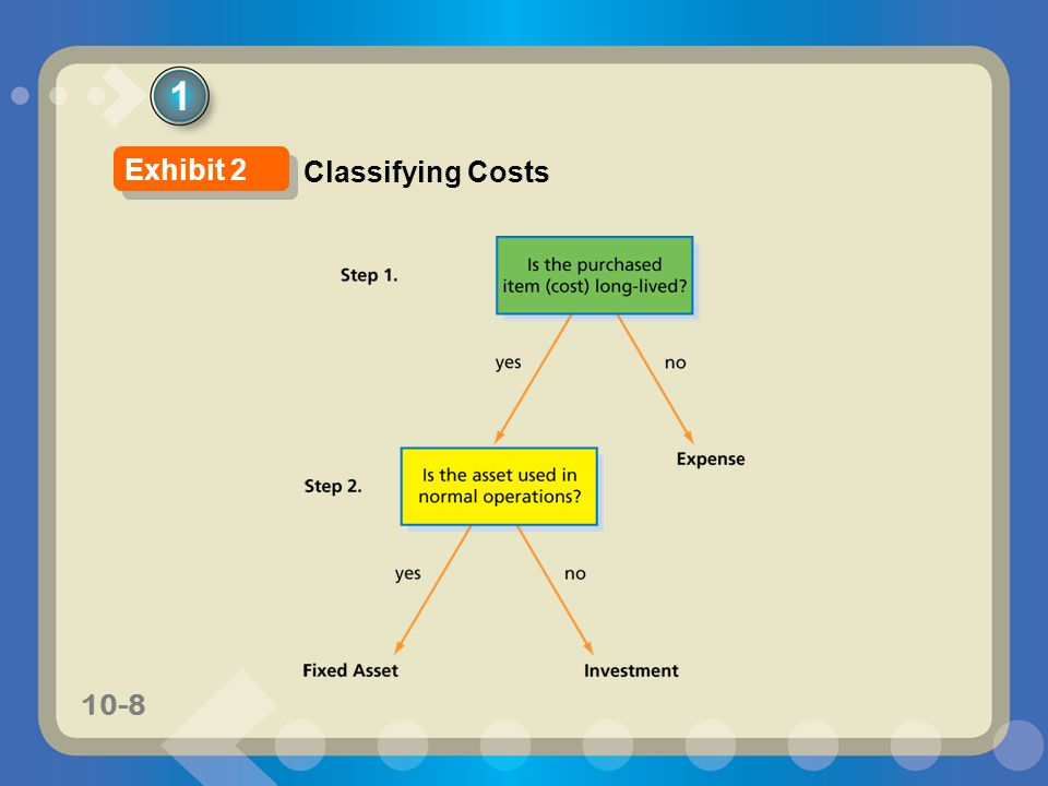 10-39 Double-Declining-Balance Method The double-declining-balance method provides for a declining periodic expense over the estimated useful life of the asset.
