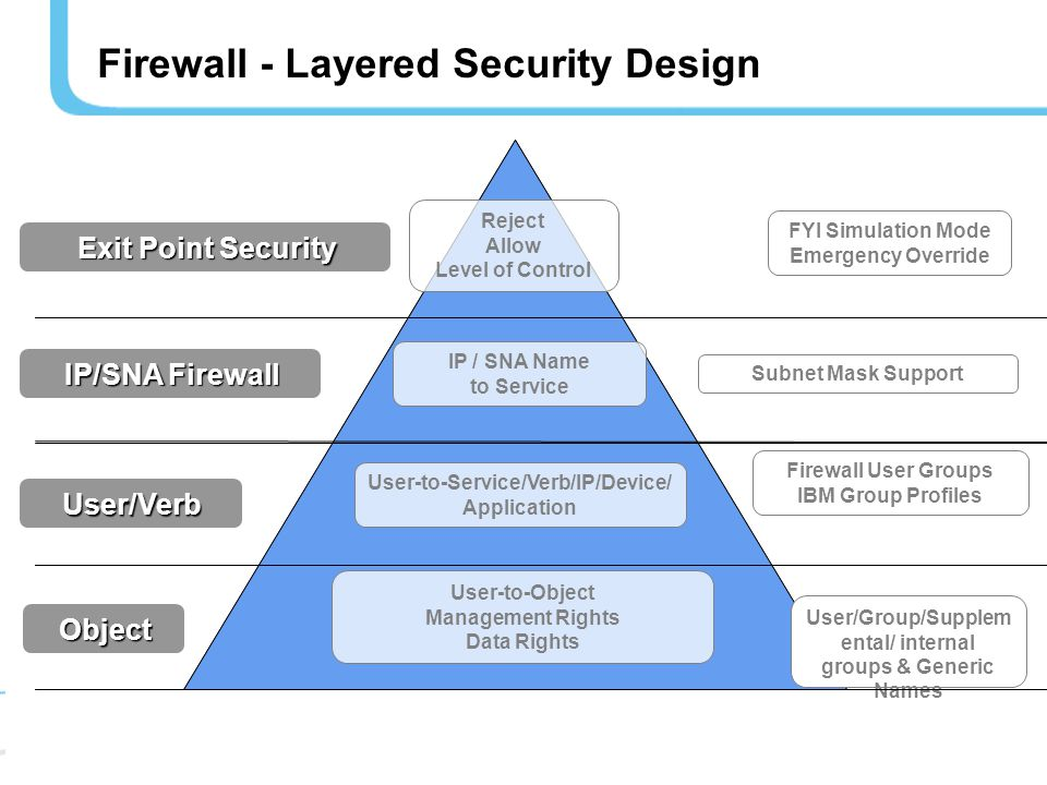 Firewall - Layered Security Design Exit Point Security IP / SNA Name to Service Subnet Mask Support User-to-Object Management Rights Data Rights User/Group/Supplem ental/ internal groups & Generic Names User-to-Service/Verb/IP/Device/ Application Firewall User Groups IBM Group Profiles Reject Allow Level of Control FYI Simulation Mode Emergency Override User/Verb Object IP/SNA Firewall