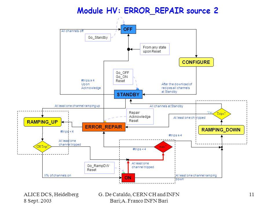 ALICE DCS, Heidelberg 8 Sept. 2003 G. De Cataldo, CERN CH and INFN Bari;A. Franco INFN Bari 11 Module HV: ERROR_REPAIR source 2 Go_Standby OFF CONFIGU
