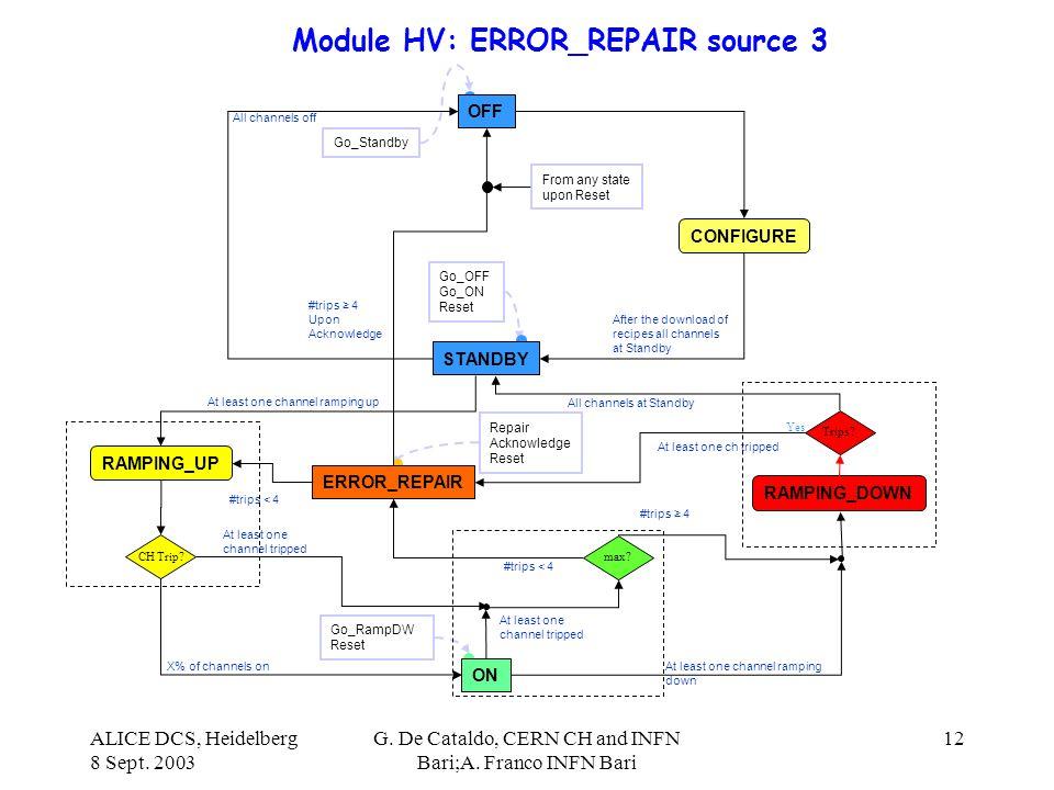 ALICE DCS, Heidelberg 8 Sept. 2003 G. De Cataldo, CERN CH and INFN Bari;A. Franco INFN Bari 12 Module HV: ERROR_REPAIR source 3 Go_Standby OFF CONFIGU