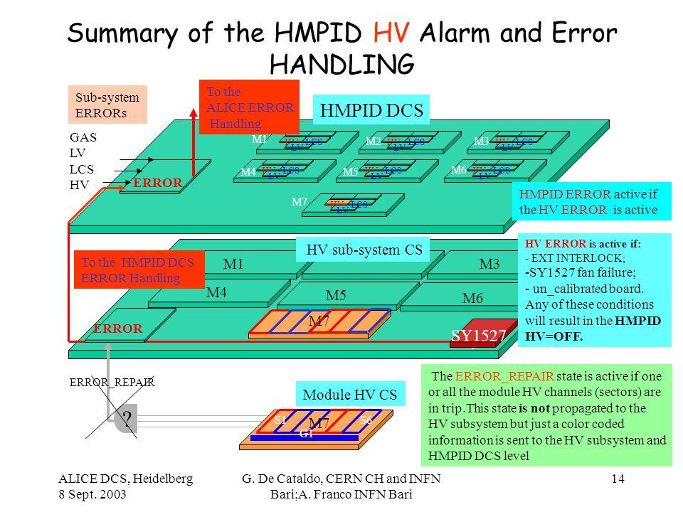 ALICE DCS, Heidelberg 8 Sept. 2003 G. De Cataldo, CERN CH and INFN Bari;A. Franco INFN Bari 14 Summary of the HMPID HV Alarm and Error HANDLING. ? ERR