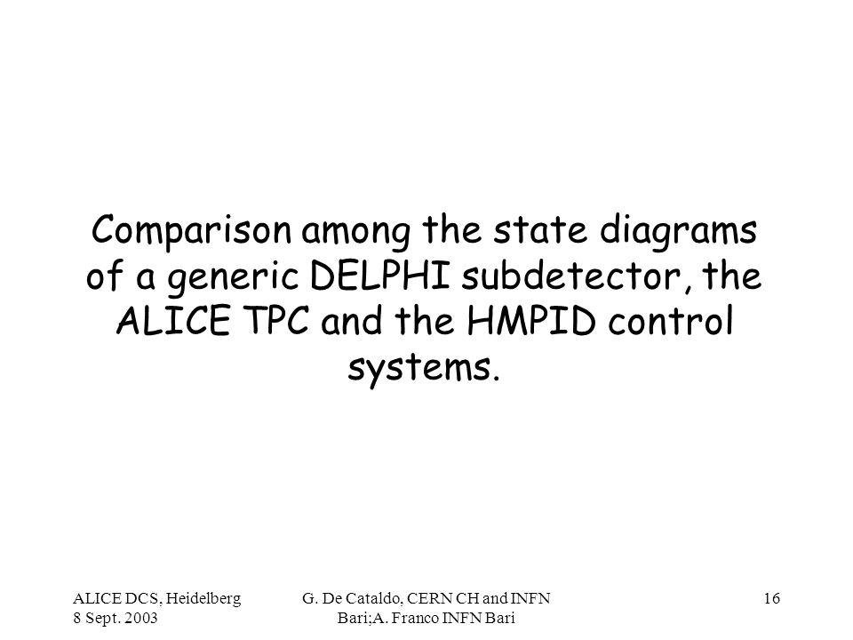 ALICE DCS, Heidelberg 8 Sept. 2003 G. De Cataldo, CERN CH and INFN Bari;A. Franco INFN Bari 16 Comparison among the state diagrams of a generic DELPHI