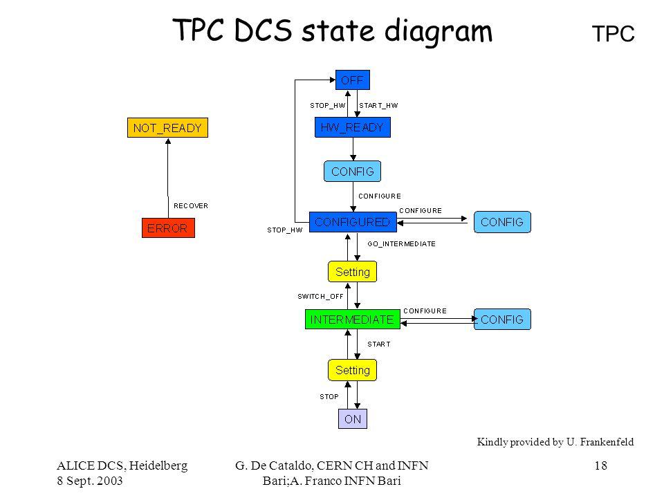 ALICE DCS, Heidelberg 8 Sept. 2003 G. De Cataldo, CERN CH and INFN Bari;A. Franco INFN Bari 18 TPC DCS state diagram TPC Kindly provided by U. Franken