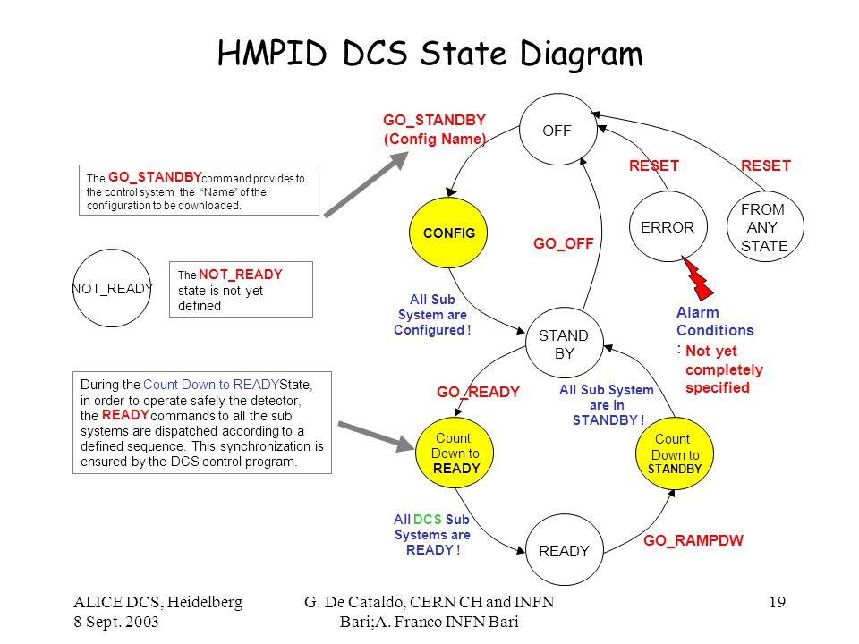 ALICE DCS, Heidelberg 8 Sept. 2003 G. De Cataldo, CERN CH and INFN Bari;A. Franco INFN Bari 19 HMPID DCS State Diagram OFF ERROR READY STAND BY GO_STA