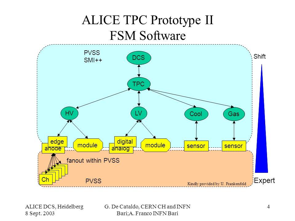 ALICE DCS, Heidelberg 8 Sept. 2003 G. De Cataldo, CERN CH and INFN Bari;A. Franco INFN Bari 4 ALICE TPC Prototype II FSM Software Expert TPC module an