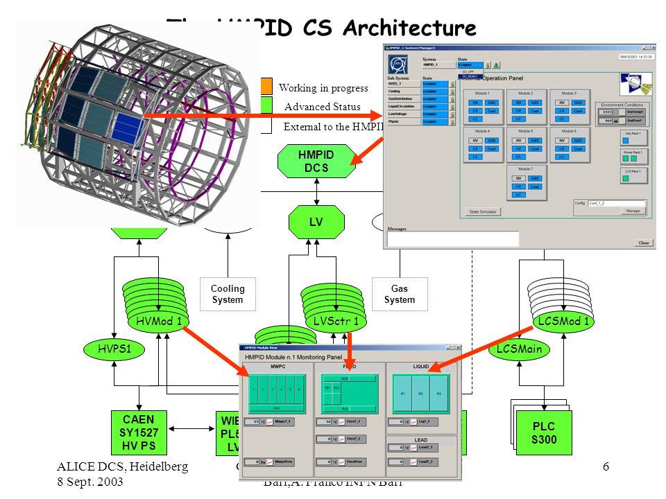 ALICE DCS, Heidelberg 8 Sept. 2003 G. De Cataldo, CERN CH and INFN Bari;A. Franco INFN Bari 6 The HMPID CS Architecture HMPID DCS HVLVLCS HVMod 1 HVPS