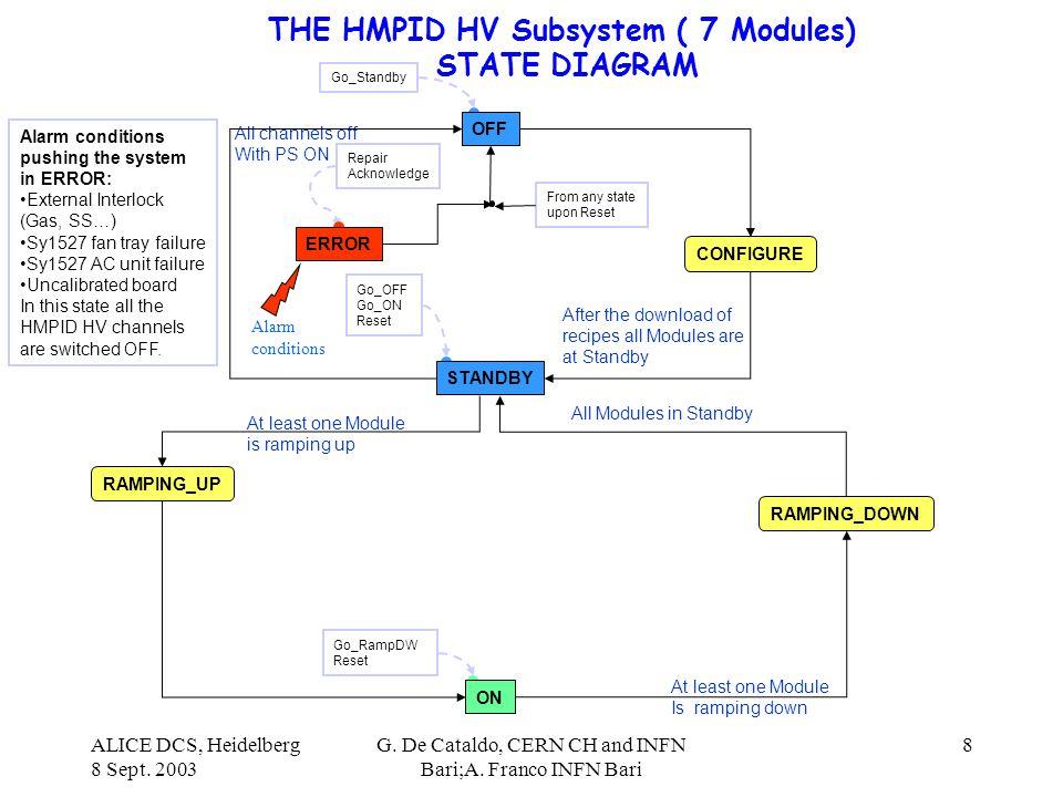 ALICE DCS, Heidelberg 8 Sept. 2003 G. De Cataldo, CERN CH and INFN Bari;A. Franco INFN Bari 8 THE HMPID HV Subsystem ( 7 Modules) STATE DIAGRAM Go_Sta