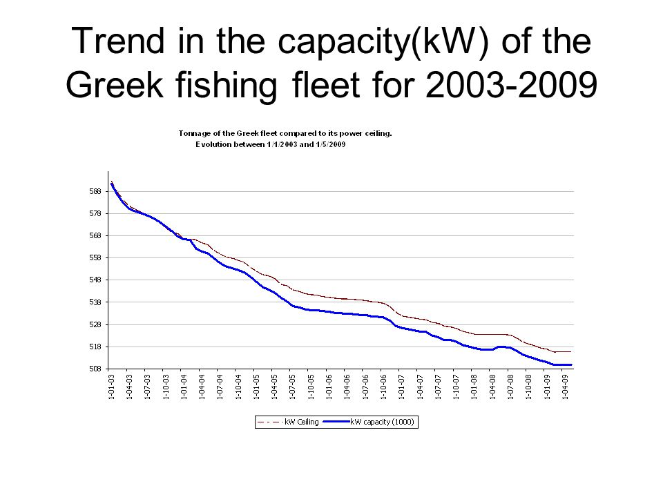 Trend in the capacity(kW) of the Greek fishing fleet for 2003-2009