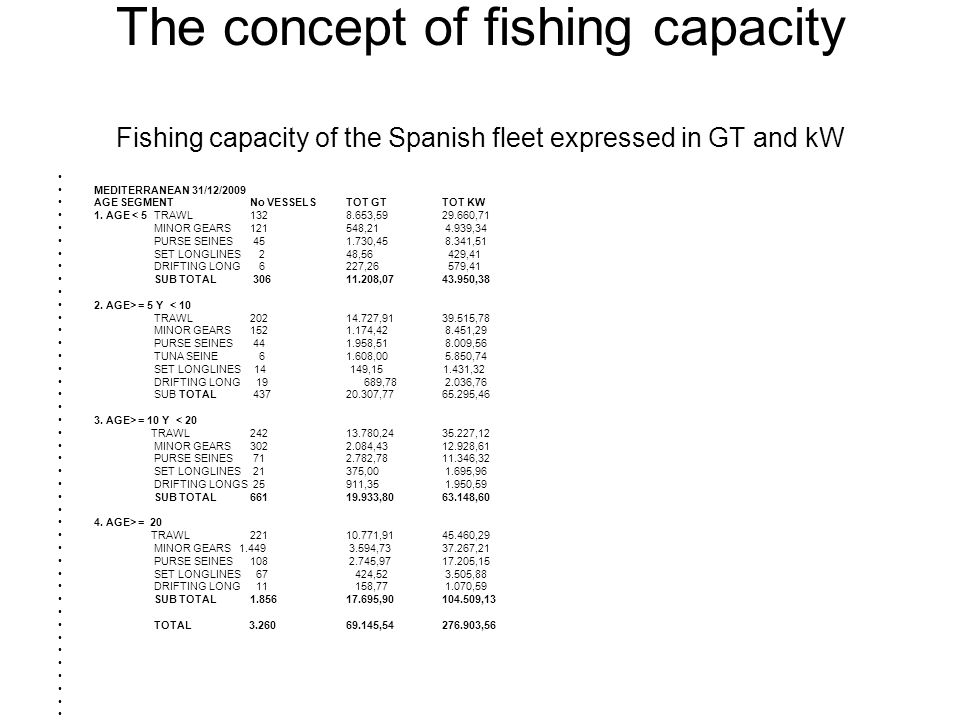 The concept of fishing capacity Fishing capacity of the Spanish fleet expressed in GT and kW MEDITERRANEAN 31/12/2009 AGE SEGMENTNo VESSELSTOT GTTOT K