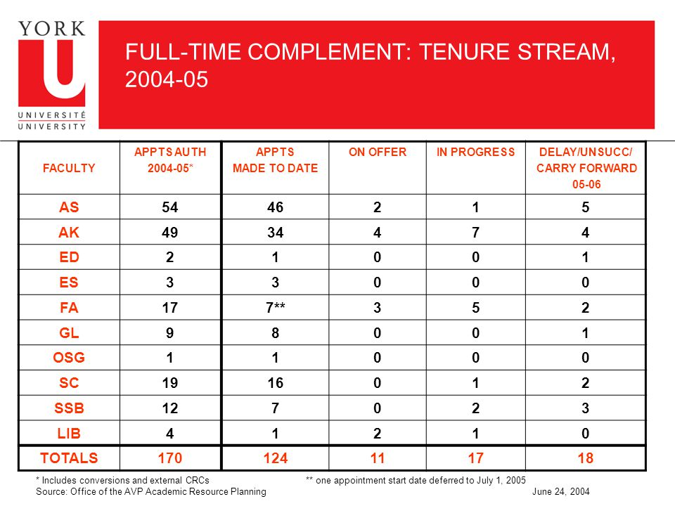 FULL-TIME COMPLEMENT: TENURE STREAM, 2004-05 * Includes conversions and external CRCs ** one appointment start date deferred to July 1, 2005 Source: Office of the AVP Academic Resource Planning June 24, 2004 FACULTY APPTS AUTH 2004-05* APPTS MADE TO DATE ON OFFERIN PROGRESSDELAY/UNSUCC/ CARRY FORWARD 05-06 AS5446215 AK4934474 ED21001 ES33000 FA177**352 GL98001 OSG11000 SC1916012 SSB127023 LIB41210 TOTALS170124111718