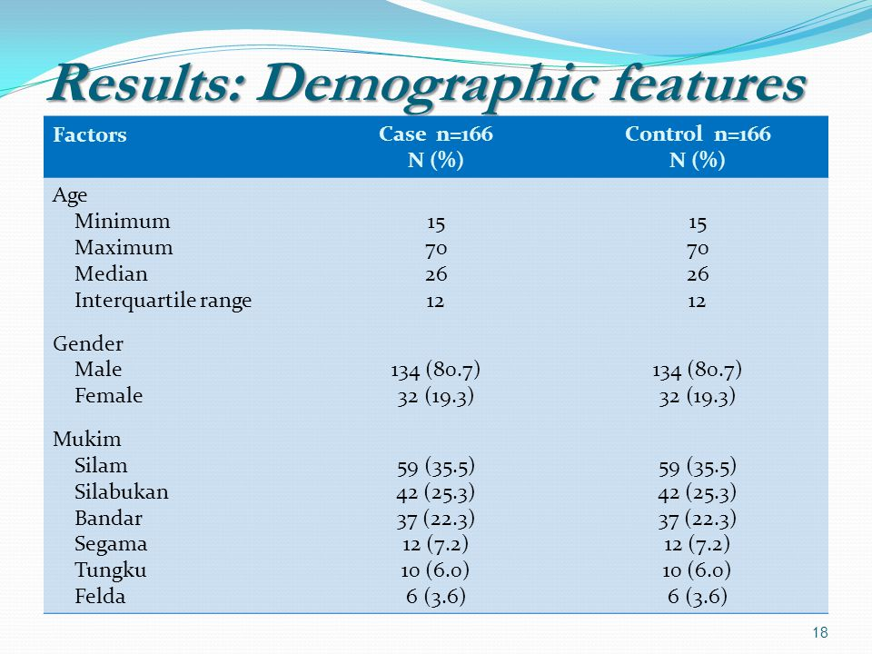 Results: Demographic features FactorsCase n=166 N (%) Control n=166 N (%) Age Minimum Maximum Median Interquartile range Gender Male Female Mukim Silam Silabukan Bandar Segama Tungku Felda (80.7) 32 (19.3) 59 (35.5) 42 (25.3) 37 (22.3) 12 (7.2) 10 (6.0) 6 (3.6) (80.7) 32 (19.3) 59 (35.5) 42 (25.3) 37 (22.3) 12 (7.2) 10 (6.0) 6 (3.6) 18