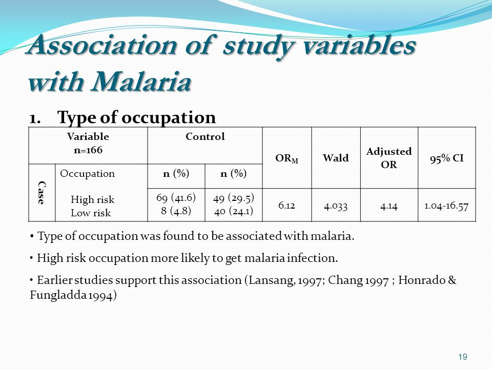 Association of study variables with Malaria 1.Type of occupation Variable n=166 Control OR M Wald Adjusted OR 95% CI Case Occupation High risk Low risk n (%) 69 (41.6) 8 (4.8) 49 (29.5) 40 (24.1) Type of occupation was found to be associated with malaria.