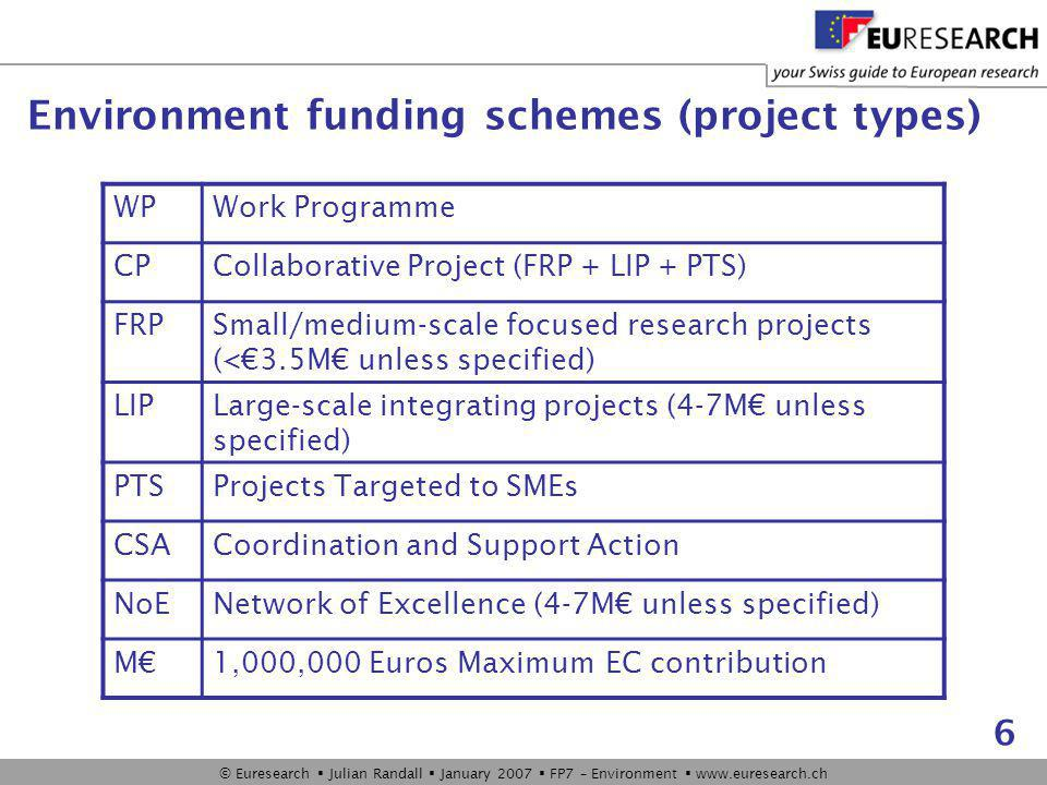 © Euresearch  Julian Randall  January 2007  FP7 – Environment  www.euresearch.ch 6 WPWork Programme CPCollaborative Project (FRP + LIP + PTS) FRPSmall/medium-scale focused research projects (<€3.5M€ unless specified) LIPLarge-scale integrating projects (4-7M€ unless specified) PTSProjects Targeted to SMEs CSACoordination and Support Action NoENetwork of Excellence (4-7M€ unless specified) M€1,000,000 Euros Maximum EC contribution Environment funding schemes (project types)
