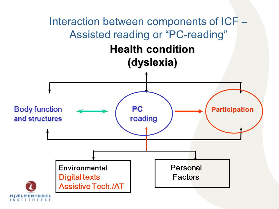 Interaction between components of ICF – Assisted reading or PC-reading Body function PC Participation and structures r eading Health condition (dyslexia) Environmental Personal Digital texts Factors Assistive Tech./AT