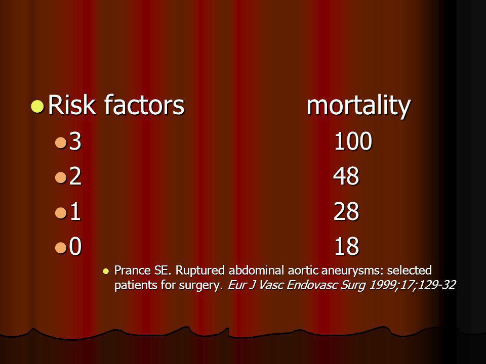 Risk factors mortality Risk factors mortality 3 100 3 100 2 48 2 48 1 28 1 28 0 18 0 18 Prance SE.