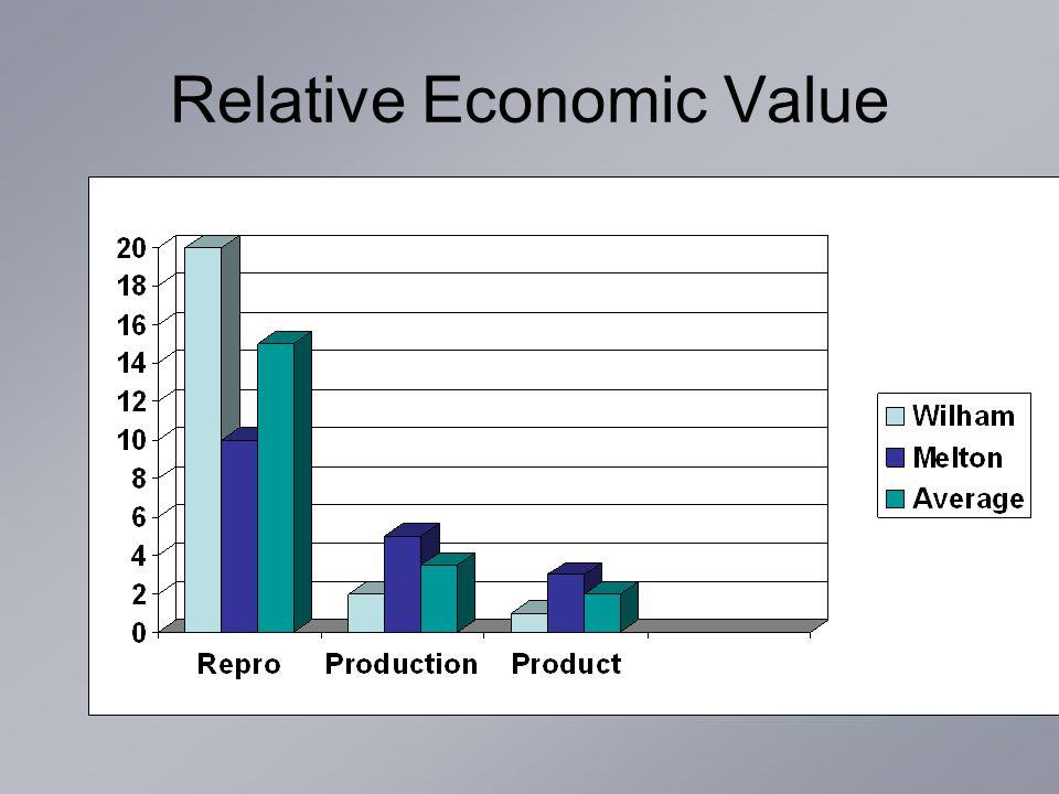 Relative Economic Value