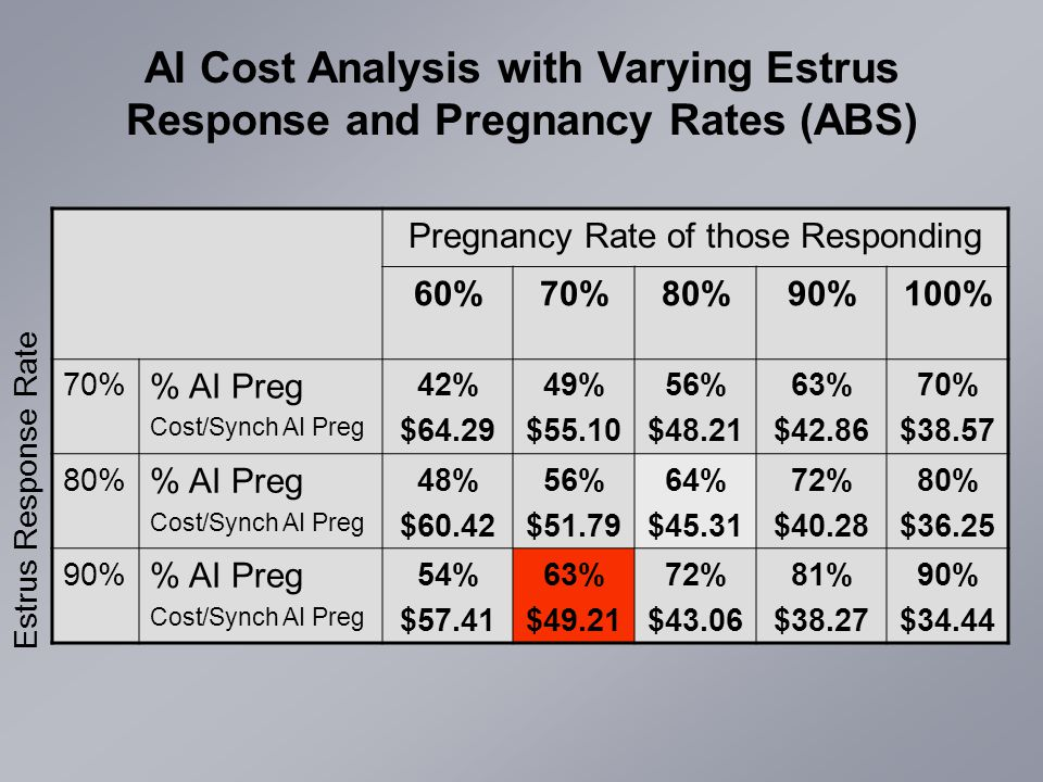 AI Cost Analysis with Varying Estrus Response and Pregnancy Rates (ABS) Estrus Response Rate Pregnancy Rate of those Responding 60%70%80%90%100% 70% % AI Preg Cost/Synch AI Preg 42% $64.29 49% $55.10 56% $48.21 63% $42.86 70% $38.57 80% % AI Preg Cost/Synch AI Preg 48% $60.42 56% $51.79 64% $45.31 72% $40.28 80% $36.25 90% % AI Preg Cost/Synch AI Preg 54% $57.41 63% $49.21 72% $43.06 81% $38.27 90% $34.44