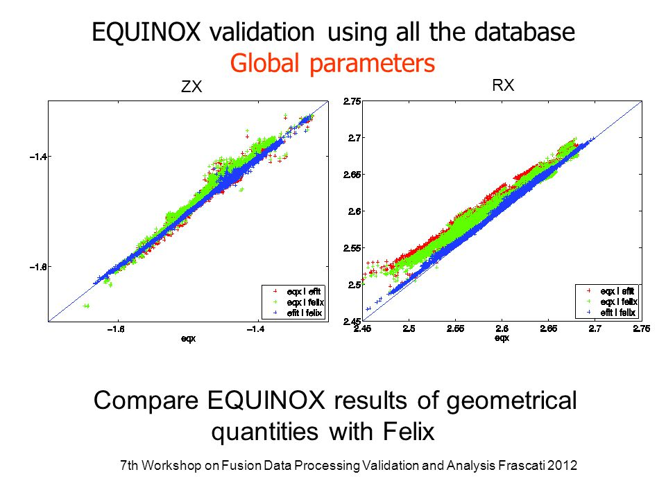 7th Workshop on Fusion Data Processing Validation and Analysis Frascati 2012 Example of comparison for one particular pulse #81991 (6MW NBI applied at 52s to 59.3s, Ip=2MA BT=2.9T) Ip Rax Zax RX ZX Shafranov Shift