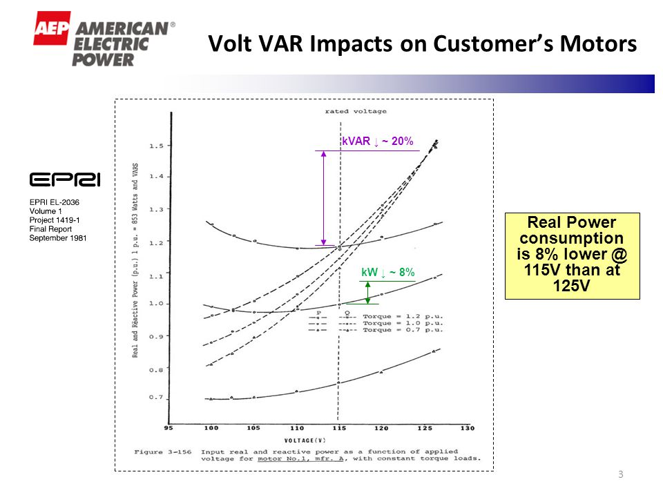3 Volt VAR Impacts on Customer's Motors Real Power consumption is 8% lower @ 115V than at 125V kVAR ↓ ~ 20% kW ↓ ~ 8%