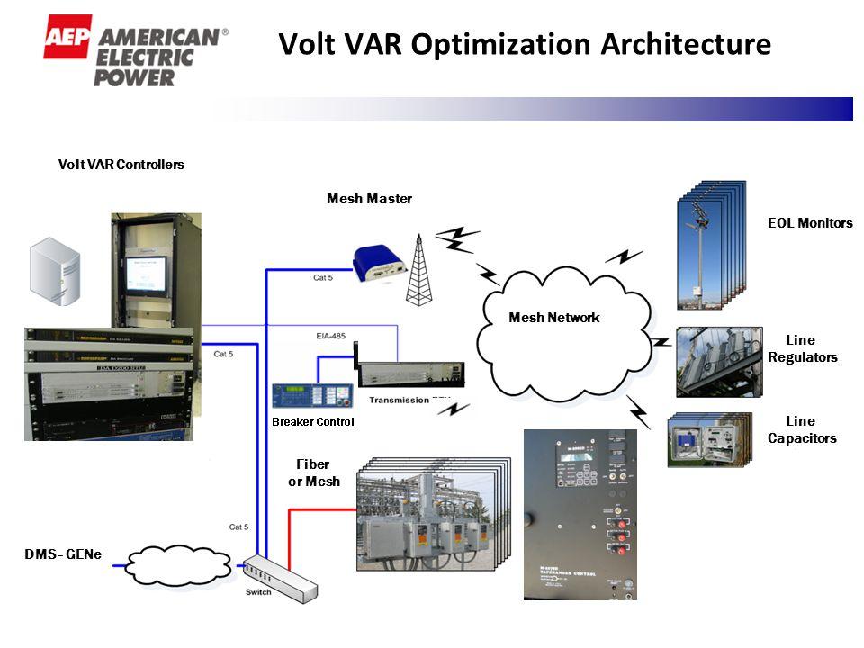5 Volt VAR Optimization Architecture 5 Volt VAR Controllers Mesh Network Mesh Master EOL Monitors Line Regulators Line Capacitors DMS - GENe Fiber or