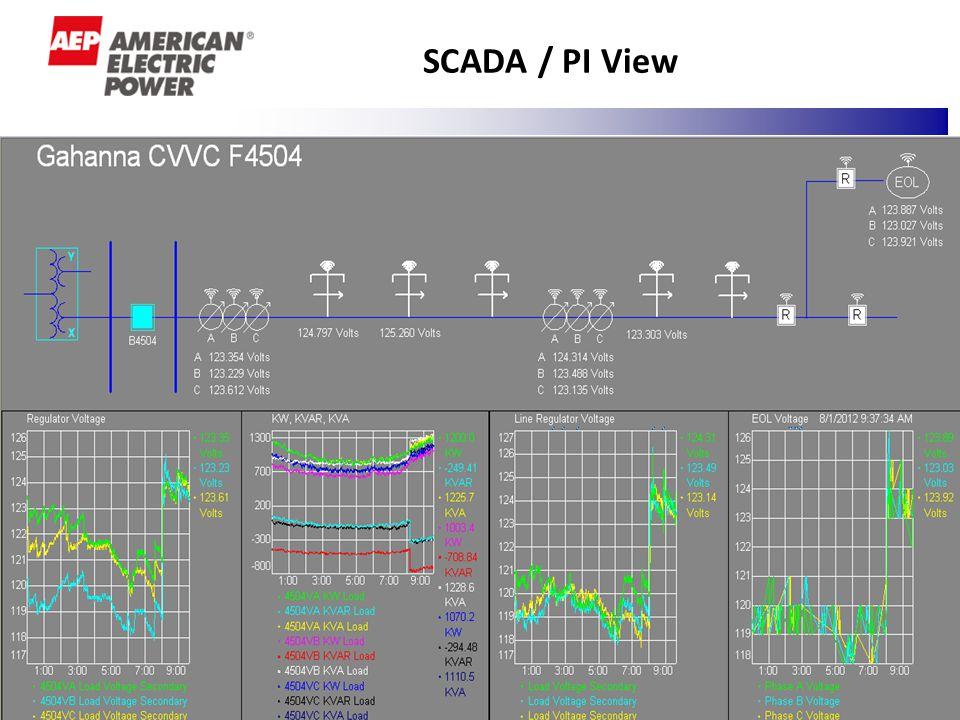 8 SCADA / PI View