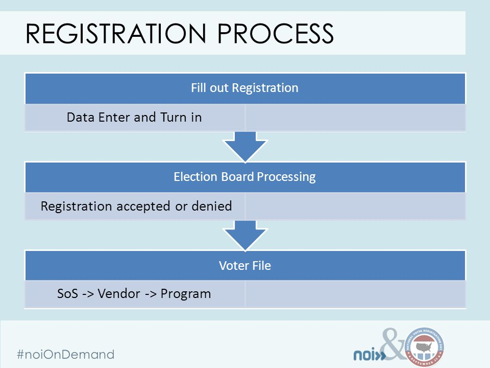 & #noiOnDemand Voter File SoS -> Vendor -> Program Election Board Processing Registration accepted or denied Fill out Registration Data Enter and Turn