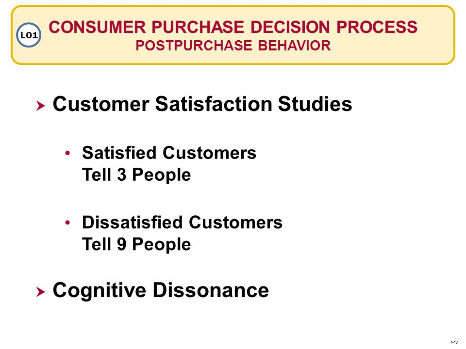 CONSUMER PURCHASE DECISION PROCESS POSTPURCHASE BEHAVIOR LO1  Customer Satisfaction Studies Satisfied Customers Tell 3 People Dissatisfied Customers Tell 9 People  Cognitive Dissonance 4-10
