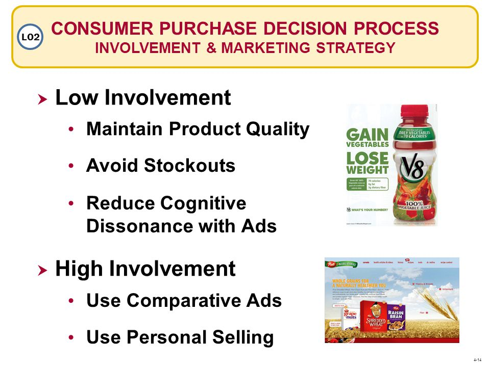 CONSUMER PURCHASE DECISION PROCESS INVOLVEMENT & MARKETING STRATEGY LO2  Low Involvement Maintain Product Quality Avoid Stockouts Reduce Cognitive Dissonance with Ads  High Involvement Use Comparative Ads Use Personal Selling 4-14