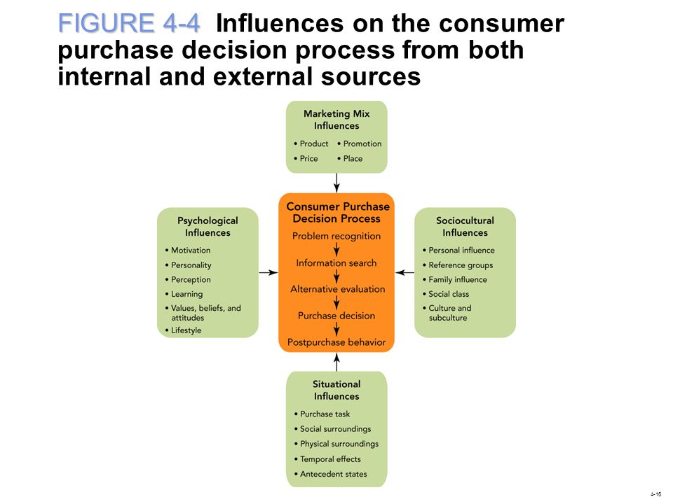 FIGURE 4-4 FIGURE 4-4 Influences on the consumer purchase decision process from both internal and external sources 4-16
