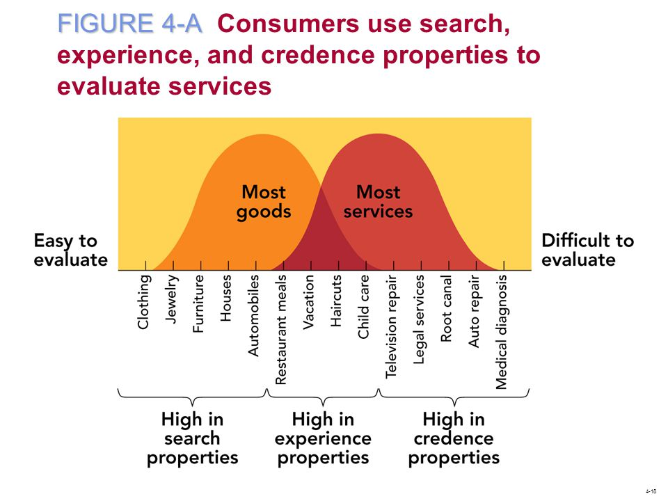 FIGURE 4-A FIGURE 4-A Consumers use search, experience, and credence properties to evaluate services 4-18