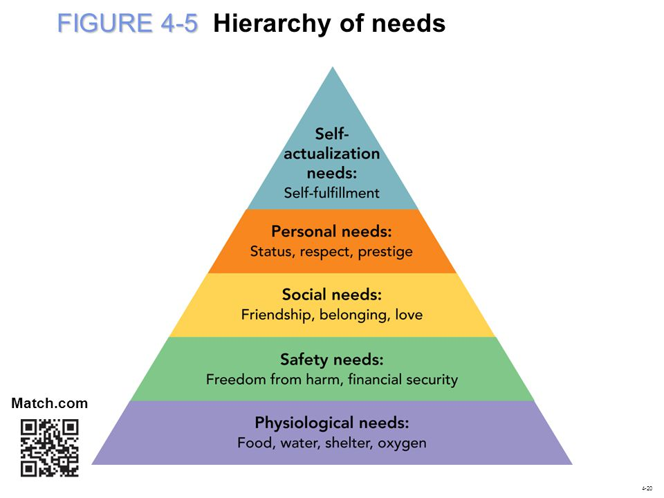 FIGURE 4-5 FIGURE 4-5 Hierarchy of needs Match.com 4-20