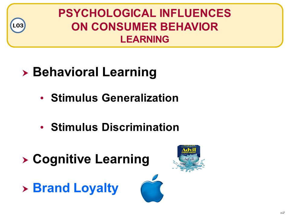 PSYCHOLOGICAL INFLUENCES ON CONSUMER BEHAVIOR LEARNING LO3 Stimulus Discrimination Stimulus Generalization  Cognitive Learning  Brand Loyalty Brand Loyalty  Behavioral Learning 4-27