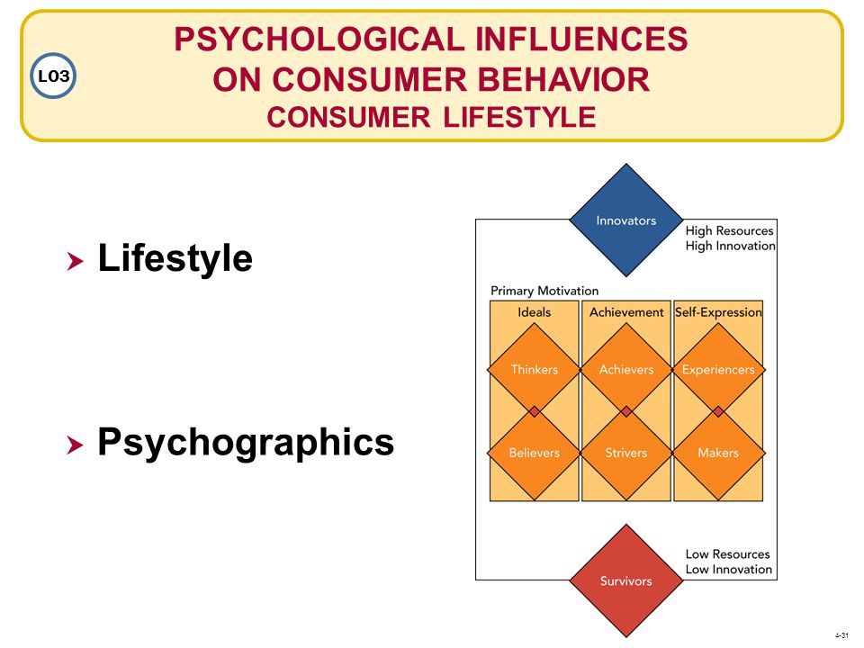 PSYCHOLOGICAL INFLUENCES ON CONSUMER BEHAVIOR CONSUMER LIFESTYLE LO3  Lifestyle  Psychographics 4-31