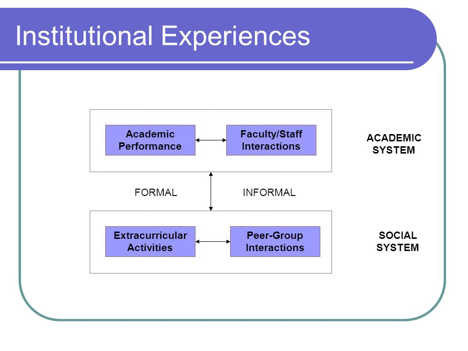 Institutional Experiences Academic Performance Faculty/Staff Interactions FORMALINFORMAL Extracurricular Activities Peer-Group Interactions ACADEMIC SYSTEM SOCIAL SYSTEM