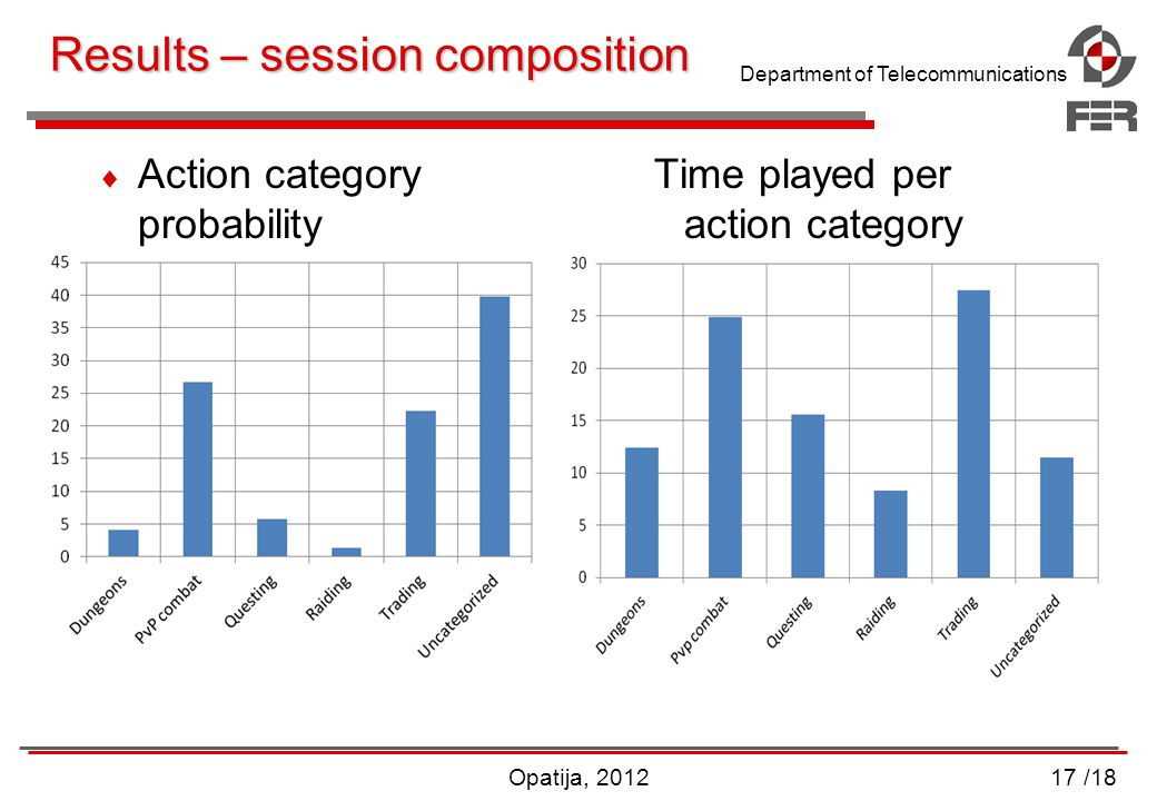Department of Telecommunications Results – session composition  Action category Time played per probability action category Opatija, 201217 /18