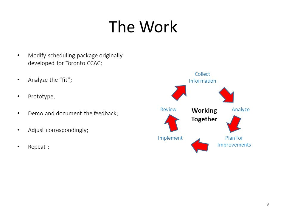 The Work Modify scheduling package originally developed for Toronto CCAC; Analyze the fit ; Prototype; Demo and document the feedback; Adjust correspondingly; Repeat ; 9 Collect Information Analyze Plan for Improvements Implement Review Working Together