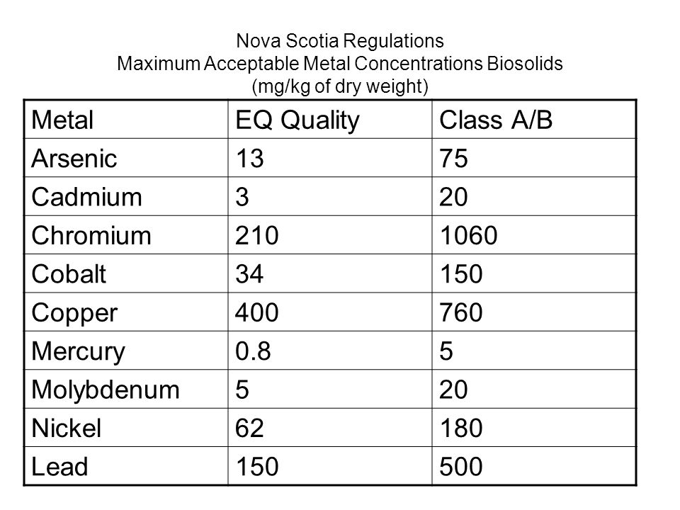Nova Scotia Regulations Maximum Acceptable Metal Concentrations Biosolids (mg/kg of dry weight) MetalEQ QualityClass A/B Arsenic1375 Cadmium320 Chromium2101060 Cobalt34150 Copper400760 Mercury0.85 Molybdenum520 Nickel62180 Lead150500