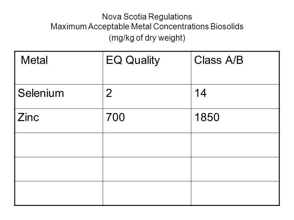 Nova Scotia Regulations Maximum Acceptable Metal Concentrations Biosolids (mg/kg of dry weight) MetalEQ QualityClass A/B Selenium214 Zinc7001850