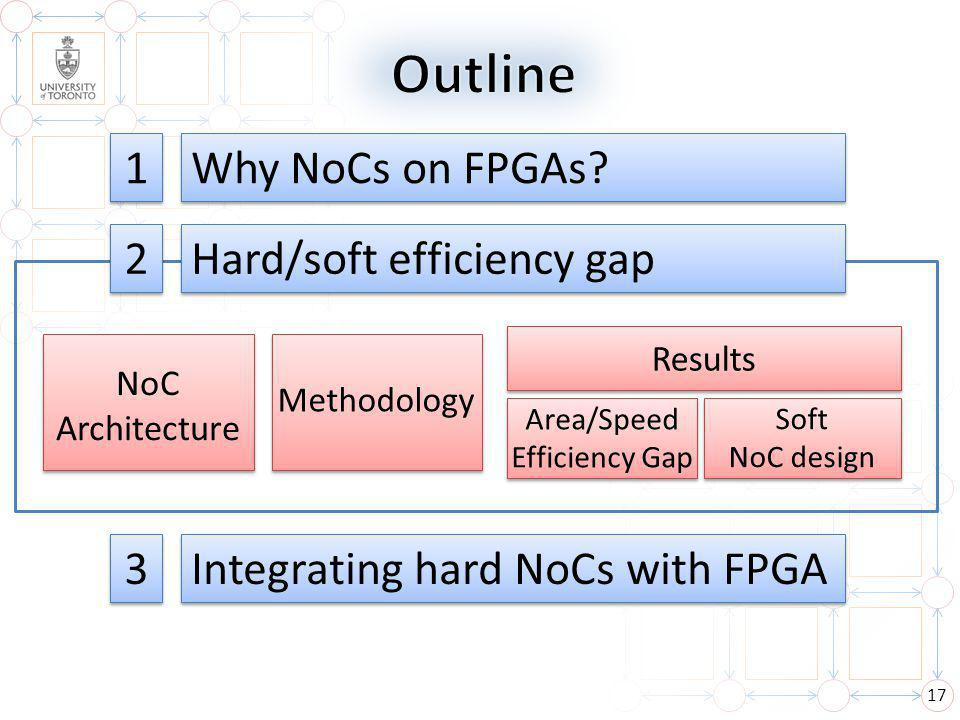 17 Why NoCs on FPGAs.