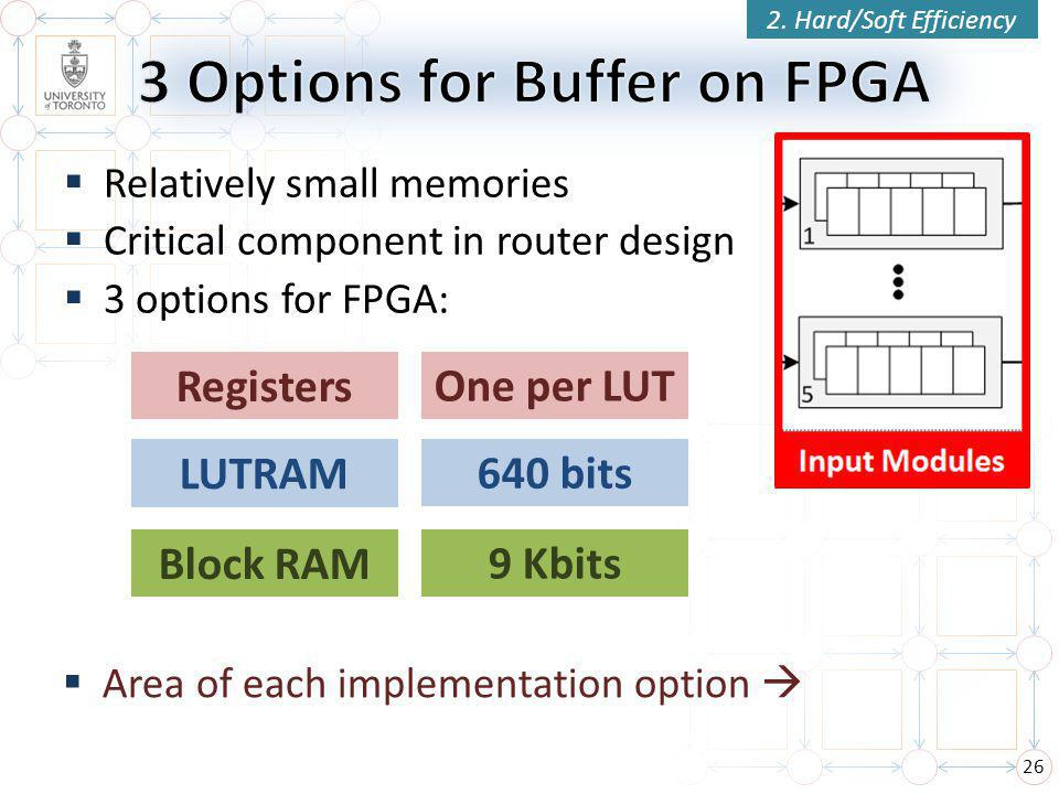  Relatively small memories  Critical component in router design  3 options for FPGA: 26 Registers LUTRAM Block RAM One per LUT 640 bits 9 Kbits 2.