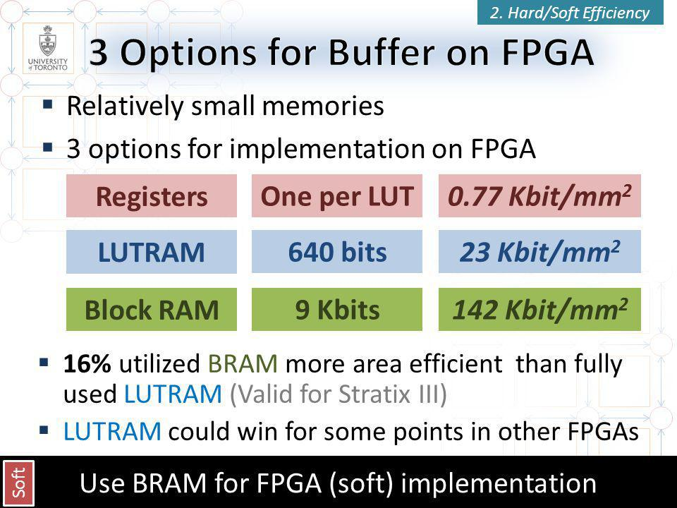  Relatively small memories  3 options for implementation on FPGA 28 Registers LUTRAM Block RAM One per LUT 640 bits 9 Kbits 0.77 Kbit/mm 2 23 Kbit/mm 2 142 Kbit/mm 2  16% utilized BRAM more area efficient than fully used LUTRAM (Valid for Stratix III)  LUTRAM could win for some points in other FPGAs Use BRAM for FPGA (soft) implementation Soft 2.