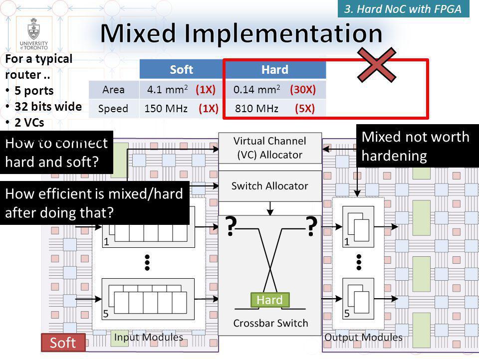 37 SoftHardMixed Area4.1 mm 2 (1X)0.14 mm 2 (30X)2.3 mm 2 (1.8X) Speed150 MHz (1X)810 MHz (5X)390 MHz (2.5X) .
