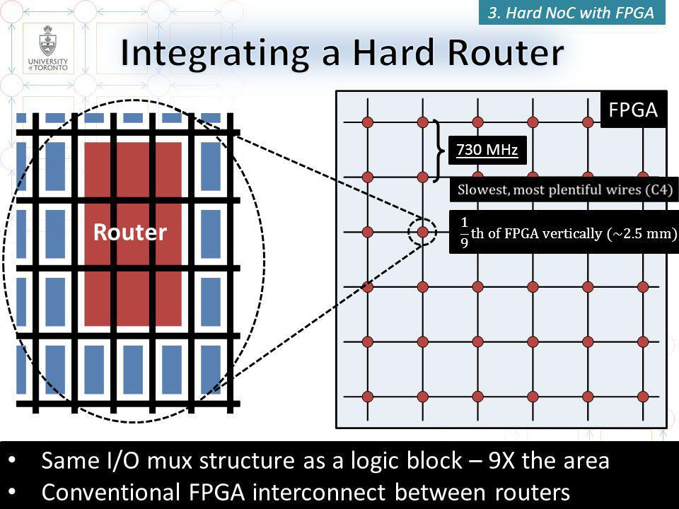FPGA Router 39 3.