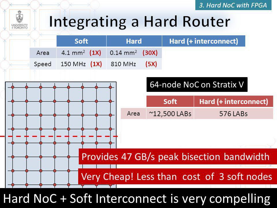 41 SoftHardHard (+ interconnect) Area4.1 mm 2 (1X)0.14 mm 2 (30X)0.18 mm 2 = 9 LABs (22X) Speed150 MHz (1X)810 MHz (5X)730 MHz (4.7X) 64-node NoC on Stratix V Router SoftHard (+ interconnect) Area ~12,500 LABs576 LABs %LABs 33 %1.6 % %FPGA 12 %0.6 % 3.
