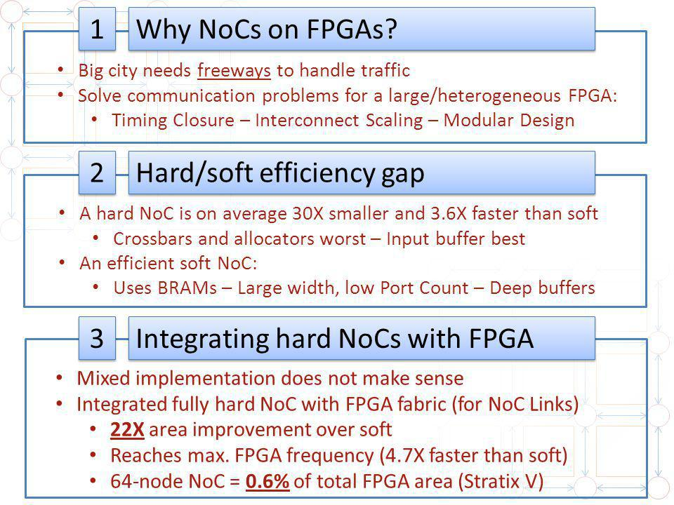 Why NoCs on FPGAs.