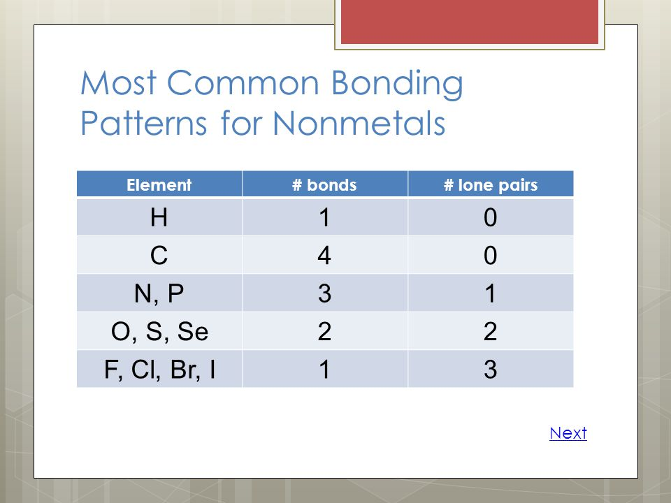 Most Common Bonding Patterns for Nonmetals Element# bonds# lone pairs H10 C40 N, P31 O, S, Se22 F, Cl, Br, I13 Next