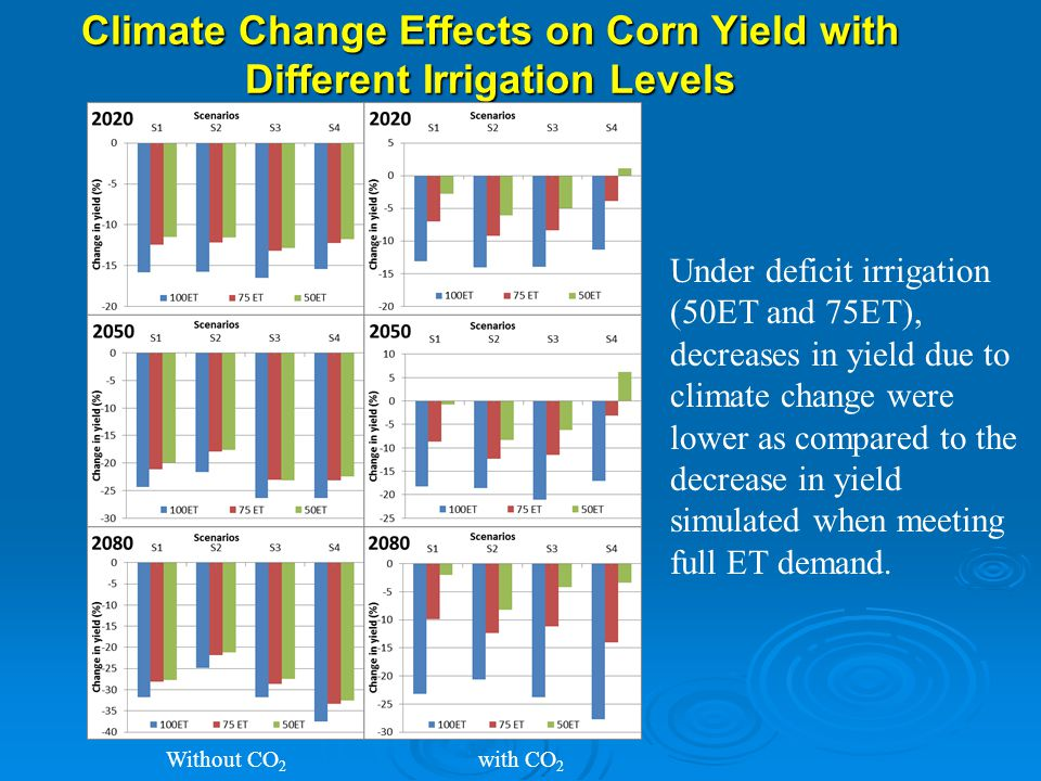 Climate Change Effects on Corn Yield with Different Irrigation Levels Without CO 2 with CO 2 Under deficit irrigation (50ET and 75ET), decreases in yield due to climate change were lower as compared to the decrease in yield simulated when meeting full ET demand.