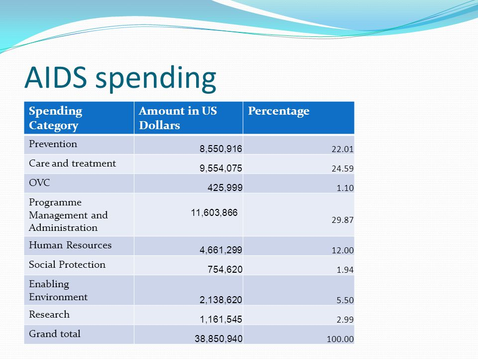 AIDS spending Spending Category Amount in US Dollars Percentage Prevention 8,550,916 22.01 Care and treatment 9,554,075 24.59 OVC 425,999 1.10 Program